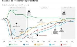 Curso de recuperación según el análisis de Deloitte