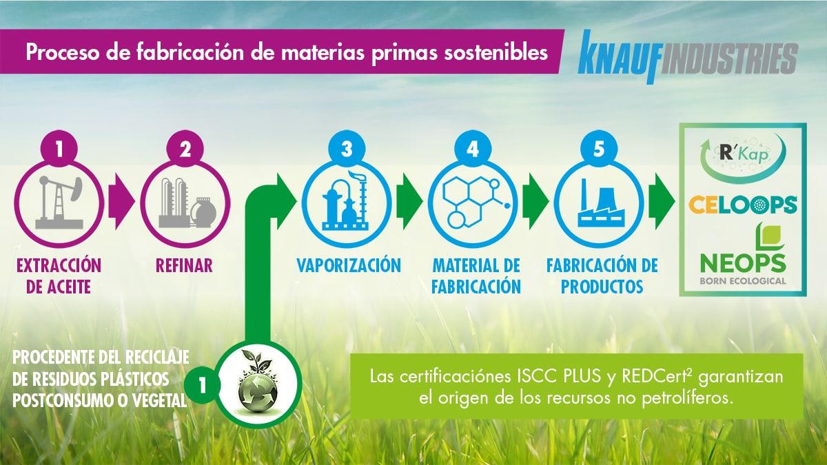Proceso fabricación materias primas sostenible